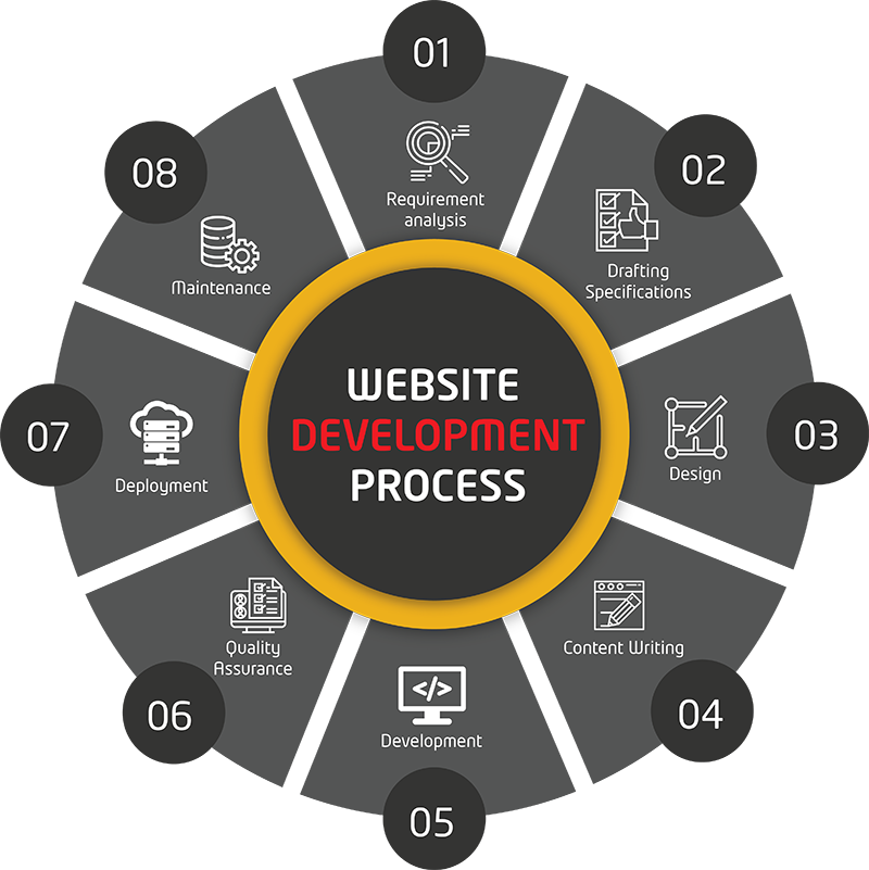 Web-Development-Process-weblankan
